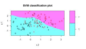 SVM_polinomial